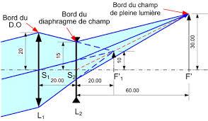 Optique géométrique 1