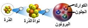 داخل الذرة : تتكون الذرة من إلكتورنات تدور عن بعد حول نواة مركزية ضخمة ن تتكون النواة من بروتونات ونوترونات ، البروتونات والنوترونات بدورهما تتكونان من جسيمات أصغر تسمى الكواركات