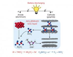 Aluminium-ion-battery-Nature