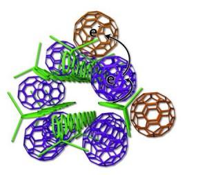 Des chimistes de l'UCLA proposent de réorganiser les matériaux au sein des cellules photovoltaïques organiques : en vert, les chaînes de polymères donneurs et en rouge et bleu, les sphères de fullerènes accepteurs. © UCLA Chemistry