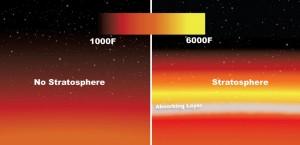 Les températures dans la basse stratosphère augmente, car des molécules absorbant le rayonnement de l'étoile sont présentes (à droite). Sans stratosphère, les températures diminuent avec l'altitude (à gauche).