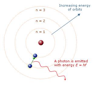طاقة فوتون chtoukaphysique