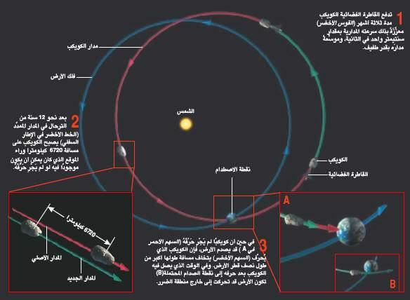 تبين الوثيقة مدار الكويكب ومدار الأرض ونقطة الإصطدام
