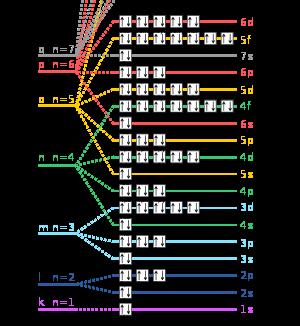 مستويات الطاقة في الذرة  وفقا للمدرات الذرية