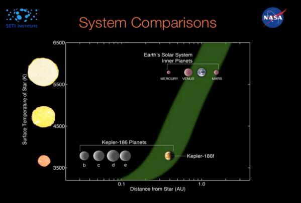 مقارنة الكواكب الشبيهة لكوكب الأرض