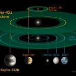 452bوكالة ناسا تعلن عن إكتشاف كوكب جديد شبيه لكوكب الأرض أطلق عليه إسم كبلر