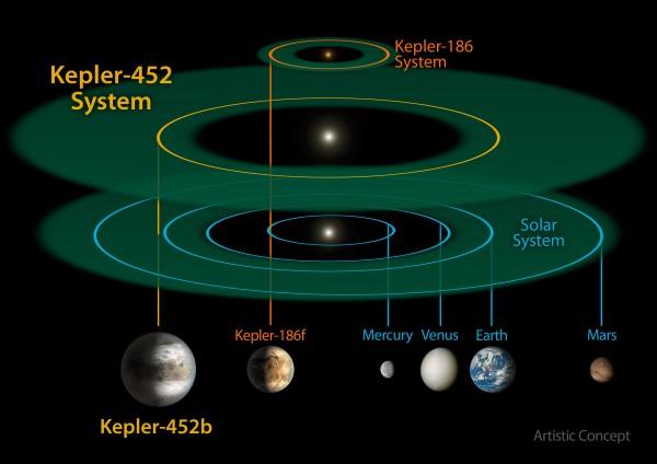 مقارنة نظام كبلر  452بي والنظام الشمسي