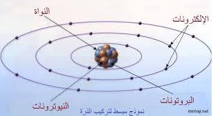 نموذج مبسط لتركيب الذرة