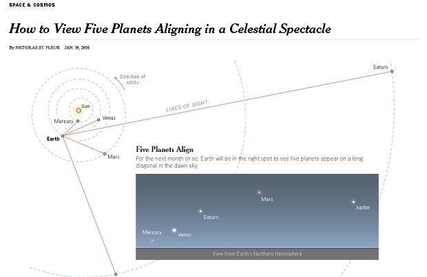إصطفاف خمسة كواكب في ظاهرة فلكية نادرة حسب نيورك تايمز