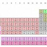 إكتمال الصف السابع للجدول الدوري للعناصر الكيميائية باكتشاف أربعة عناصر كيميائية جديدة