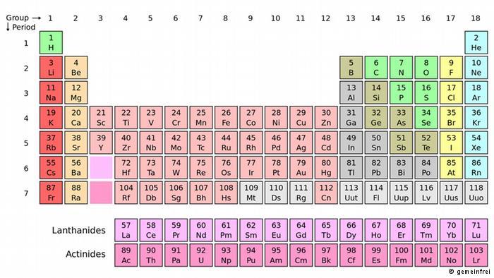 إكتمال الصف السابع لجدول الدوري للعناصر الكيميائي