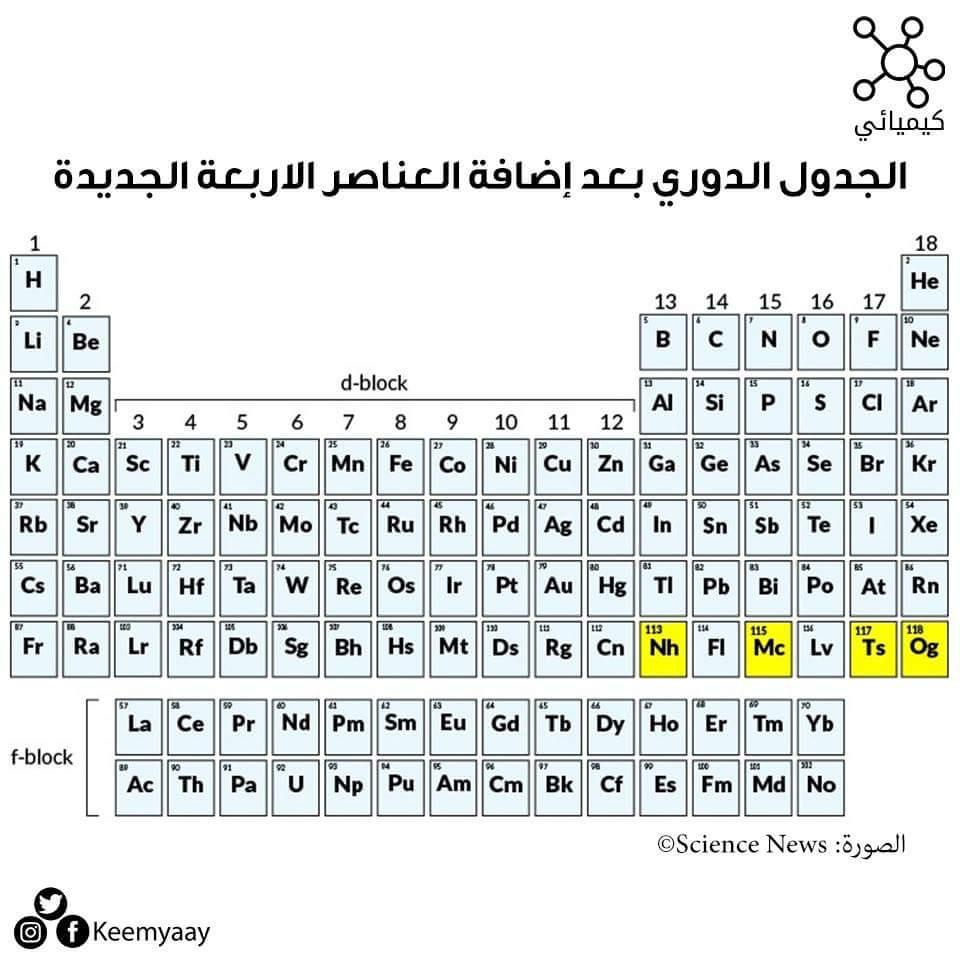 الجدول الدوري للعناصر الكيمائية مع وضع الاسماء للعناصر الاربعة المكتشفة حديثا