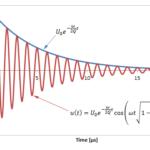 En vidéo RLC : Oscillations libres : étude des régimes libres : Electronics workbench