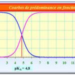 تصحيح الامتحان الوطني الموحد للبكالوريا ، مسلك العلوم الفيزيائية الدورة العادية 2012 ، الكيمياء