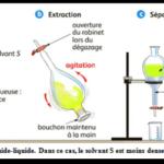 Ch 2 : Extraction, séparation et identification des espèces chimiques ( Cours en vidéo ) : TC BIOF ,Partie 2