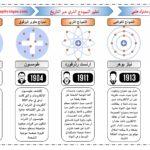 تطور مفهوم الذرة عبر التاريخ