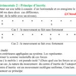 Chapitre 4 : Principe d'inertie , Correction de l'activité / Exercice corrigé ,( Vidéo ), TC BIOF
