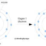 Chapitre 4 : Modèle de l'atome ,( Vidéo ) , Exercice corrigé , élément chimique ,Chlore Cl, TCS BIOF
