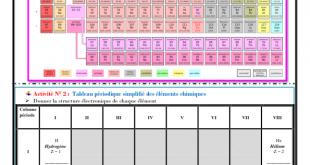 ♣Chapitre 6 : Classification périodique des éléments chimiques : Activités , Exercices d'application , TCS BIOF , Pr JENKAL RACHID