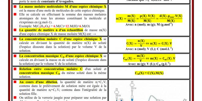 Rappel , les formules de chimie (www.chtoukaphysique.com )