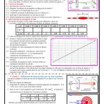 série d'exercices 3 : Propagation d'une onde lumineuse  : 2BAC BIOF , SM , PC et SVT ,  Pr JENKAL RACHID