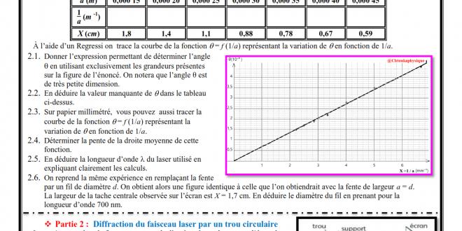 Série d'exercices N° 3 : Propagation d'une onde lumineuse : 2BAC BIOF , SM , PC et SVT , Pr JENKAL RACHID,