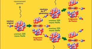 Transformations nucléaires ( Réaction de fission ) : Exercices avec Correction