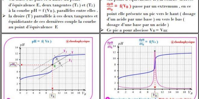 Chapitre 5 : Transformations associées à des réactions acido-basiques dans une solution : Cours , Activités , Exercices d'application , 2BAC BIOF , Pr JENKAL RACHID