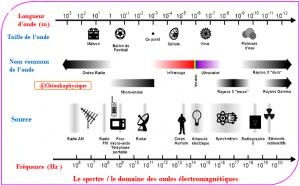 ♣ Chapitre 10 : Ondes électromagnétiques : Cours , Activités , Exercices d'application , 2BAC BIOF , Pr JENKAL RACHID