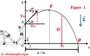 ♣ Chapitre 14 : Mouvement d'un projectile dans un champ de pesanteur uniforme ( Vidéo ) , 2BAC BIOF : SM , PC et SVT