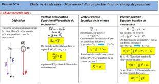 ♣ Résumé 13 et 14 : Chute verticale : Chute libre vericale + Mouvements plans : Mvt d'une projectile dans un champ de pesanteur .