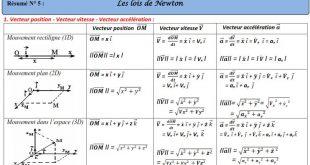 Résumé 12 : Les lois de Newton