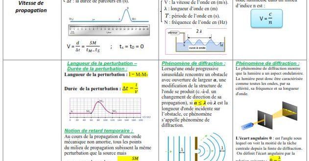 ♣ Résumés 1 2 et 3 : Le ondes : Ondes mécaniques progressives et Onde lumineuses