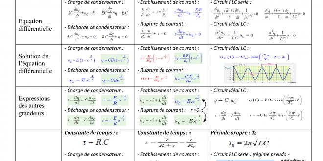 résumés 6, 7,8 RC , RL et RLC , ( www.chtoukaphysique.com)