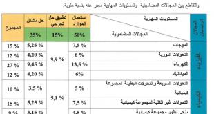 جداول التخصيص Tableaux des spécifications الخاصة بالامتحان الوطني لمادة الفيزياء والكيمياء - جميع الشعب والمسالك