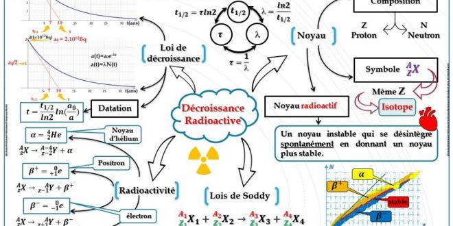 fiche de révision 1 : Décroissance radioactive