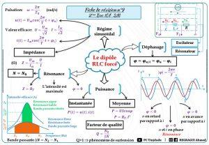 Résumés : fiches de révision 9 , 10 et 11: électricité : RLC forcé , Modulation d'amplitude 2BAC BIOF : SM , PC et SVT,