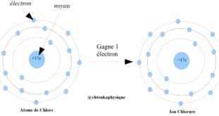 TCS BIOF- Correction du Devoir Surveillé 3 semestre I-18/19 : Ex4 : Modèle de l'atome Cl, Pr JENKAL,
